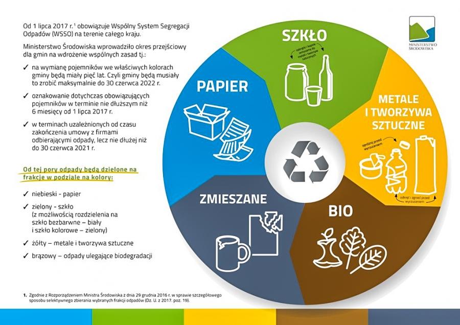 Śmieci - odpowiedzialni jesteśmy wszyscy