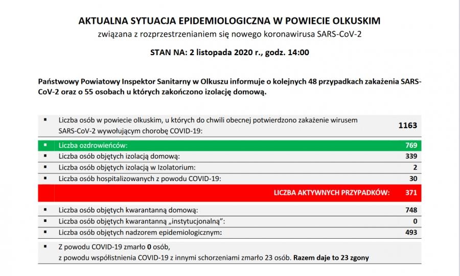 Sytuacja epidemiologiczna w powiecie olkuskim 02.11.2020 r.